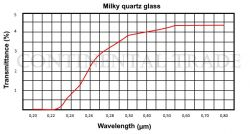 Milky (Opaque, Satin) Quartz Glass Transmittance